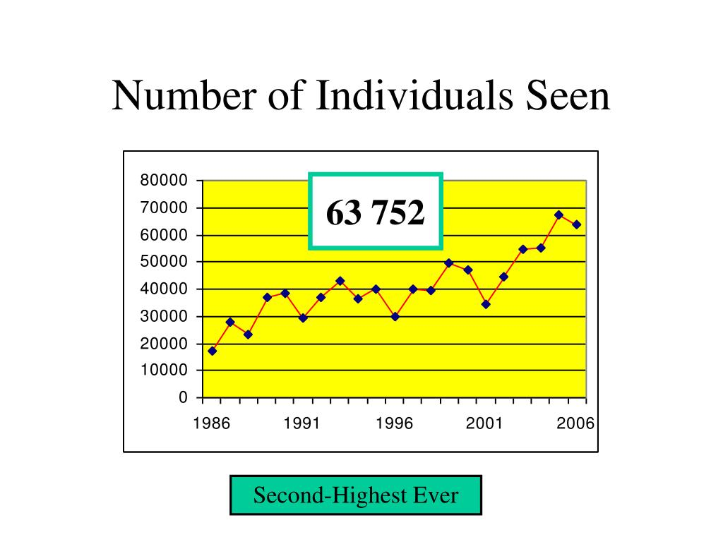 Number of Individuals Seen
