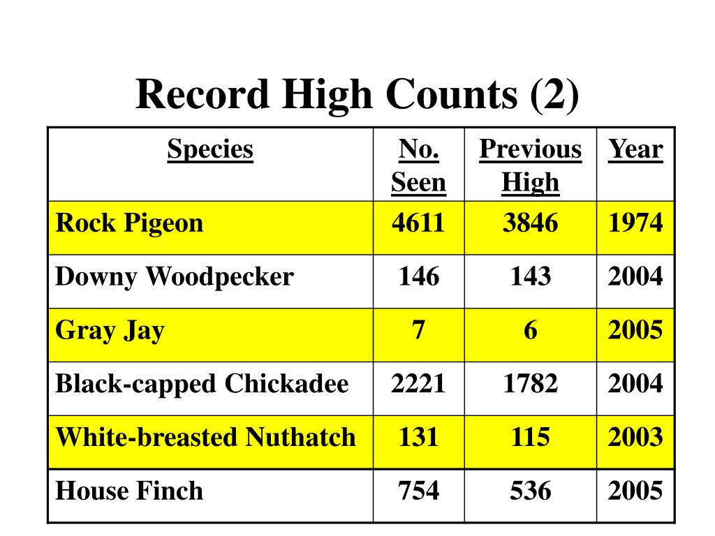 Record High Counts (2)