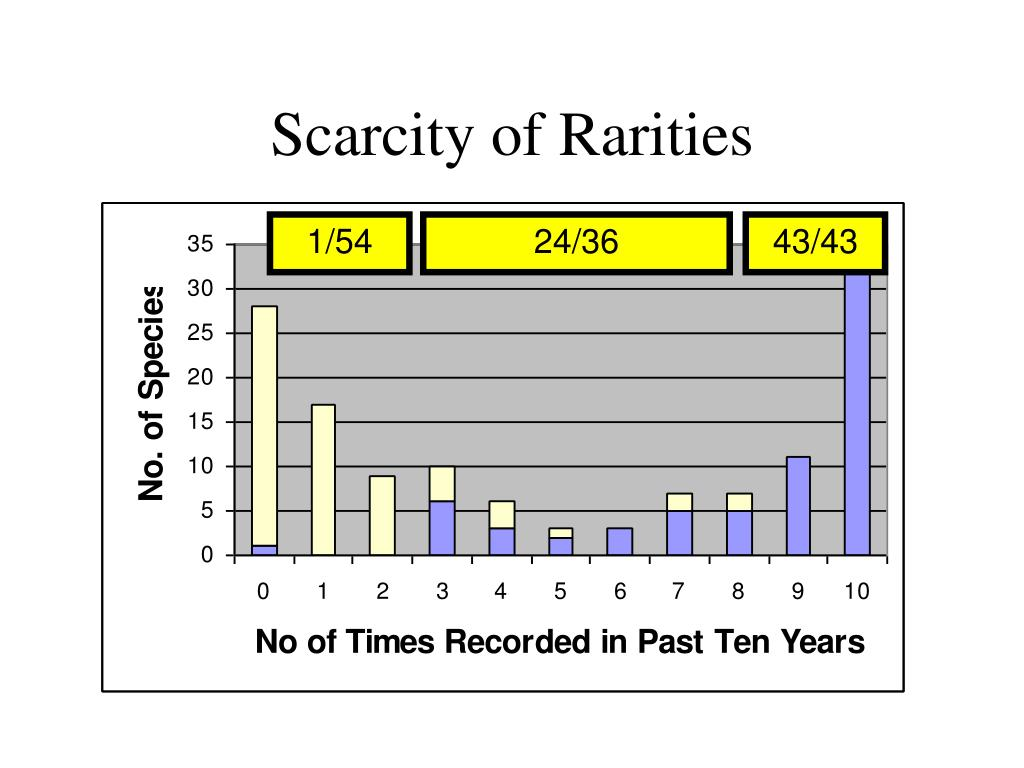 Scarcity of Rarities
