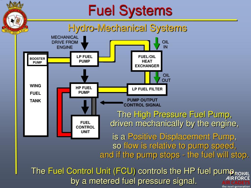 Mechanical Oil Scavenge Pump