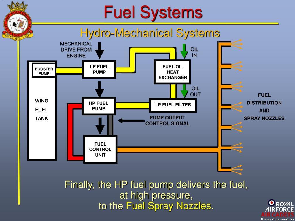 PPT - JET PROPULSION PowerPoint Presentation - ID:1065419
