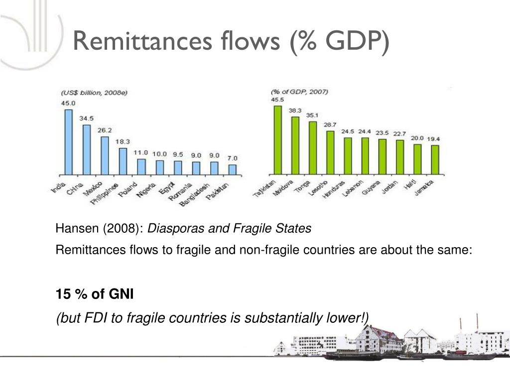 Remittances flows (% GDP)