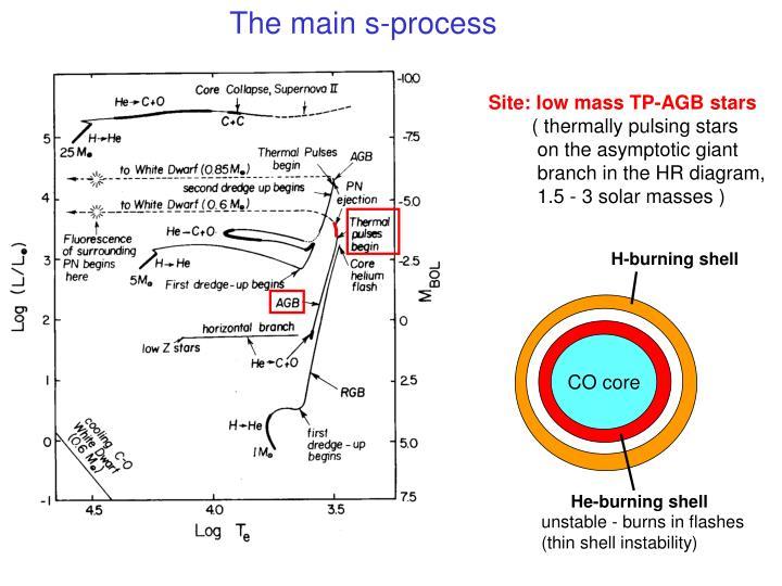 The main s-process