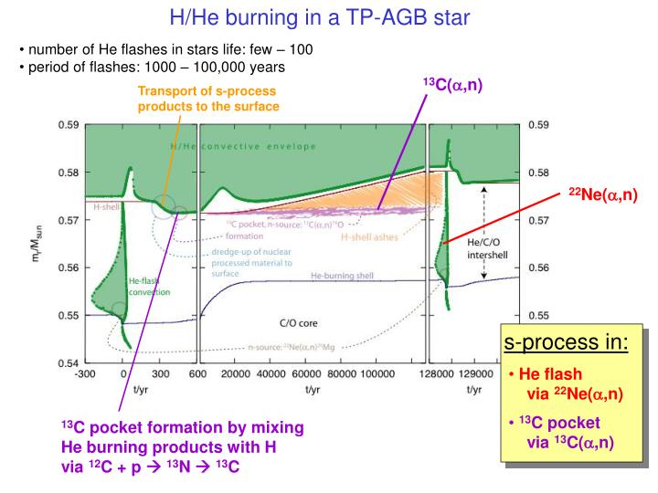 H/He burning in a TP-AGB star