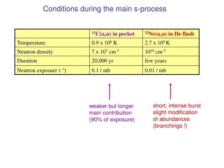Conditions during the main s-process