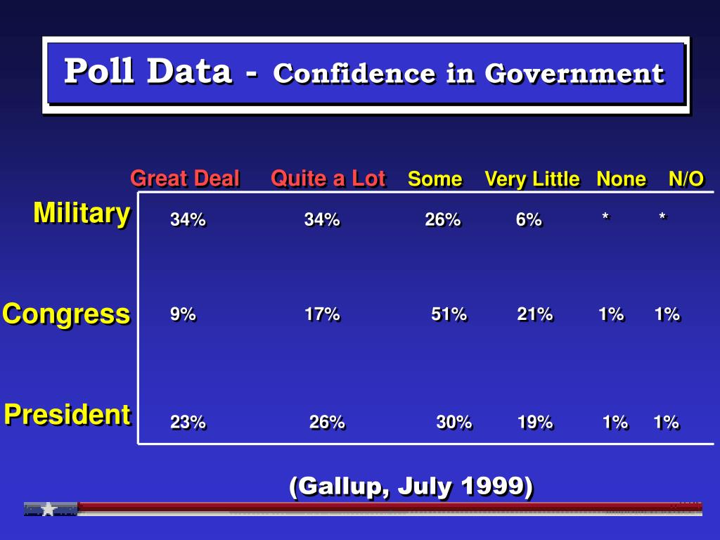 Poll Data -