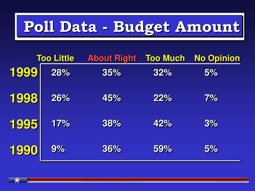 Poll Data - Budget Amount