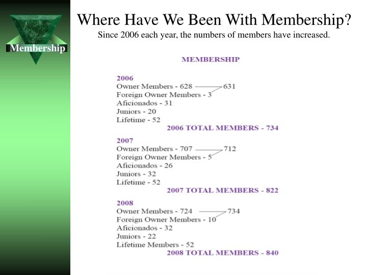 Where have we been with membership since 2006 each year the numbers of members have increased