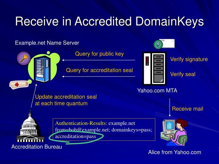 Example.net Name Server