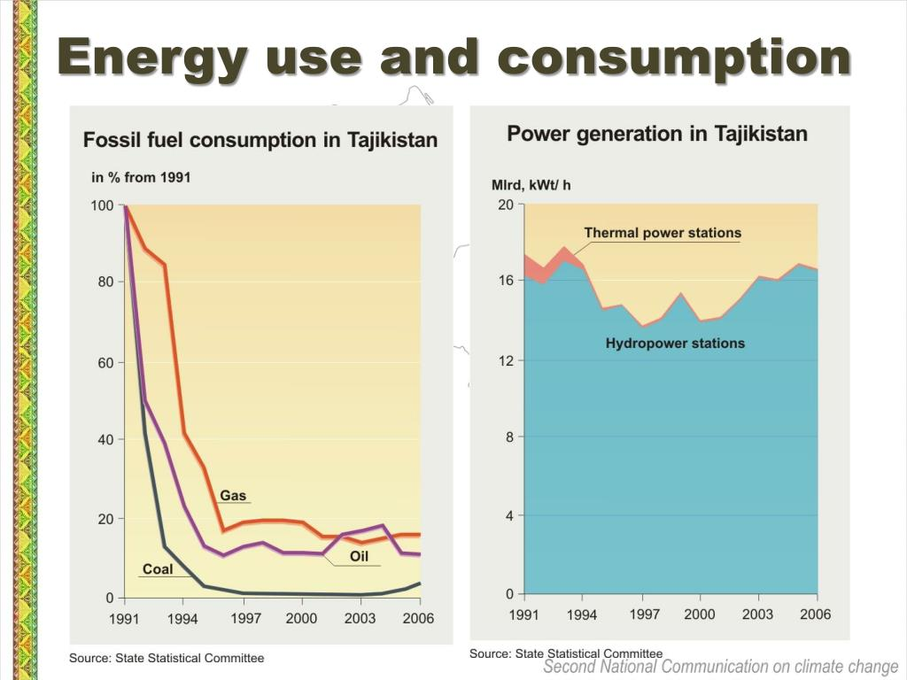 Energy use and consumption