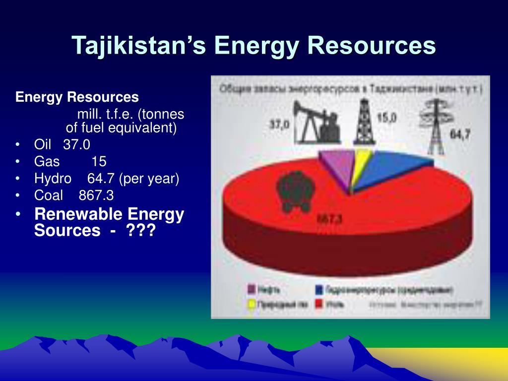 Tajikistan's Energy Resources