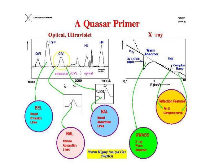This theory describes a naked quasar