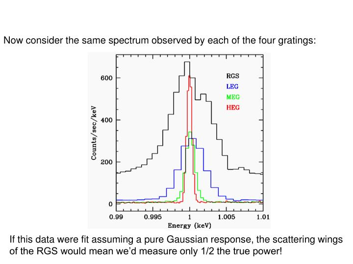 Now consider the same spectrum observed by each of the four gratings: