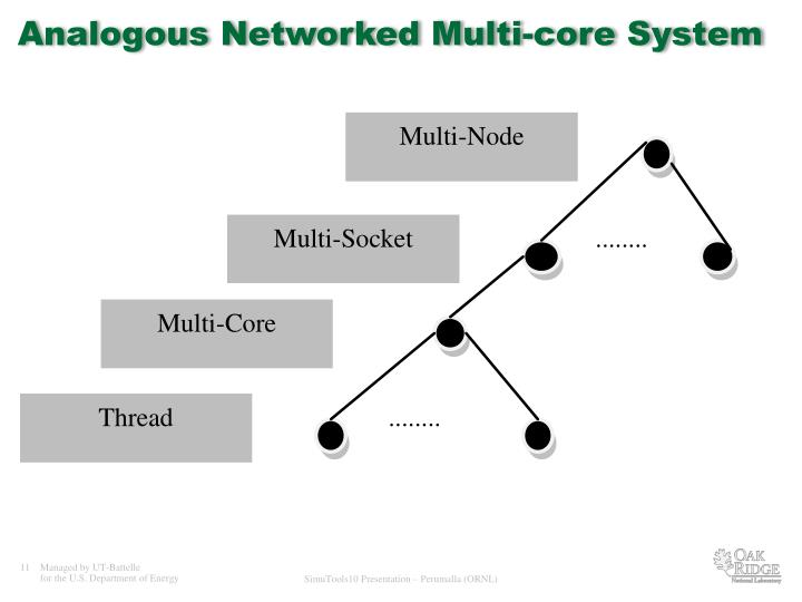 Analogous Networked Multi-core System
