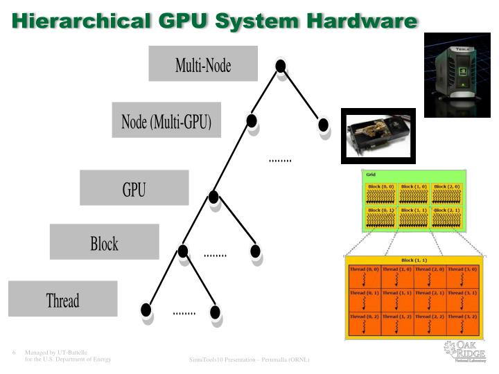 Hierarchical GPU System Hardware