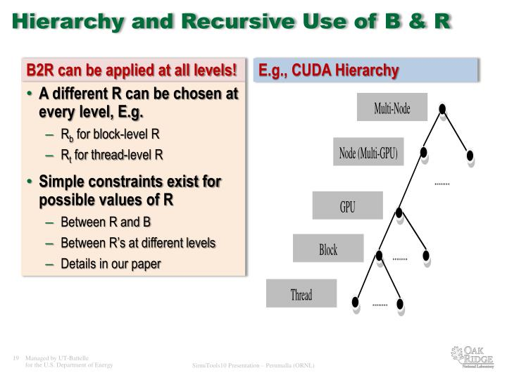 Hierarchy and Recursive Use of B & R