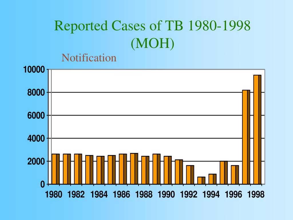 Reported Cases of TB 1980-1998 (MOH)