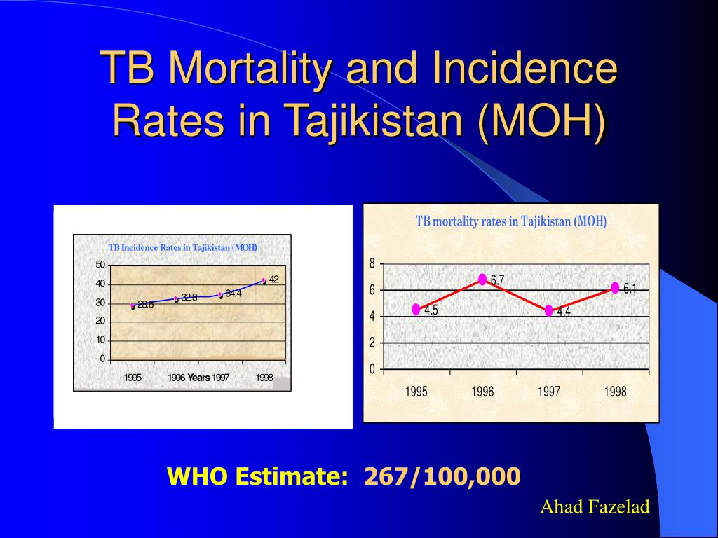 TB Mortality and Incidence Rates in Tajikistan (MOH)
