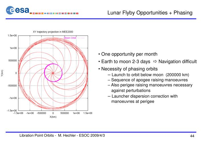 Lunar Flyby Opportunities + Phasing