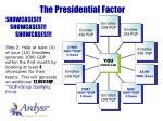 the presidential factor1