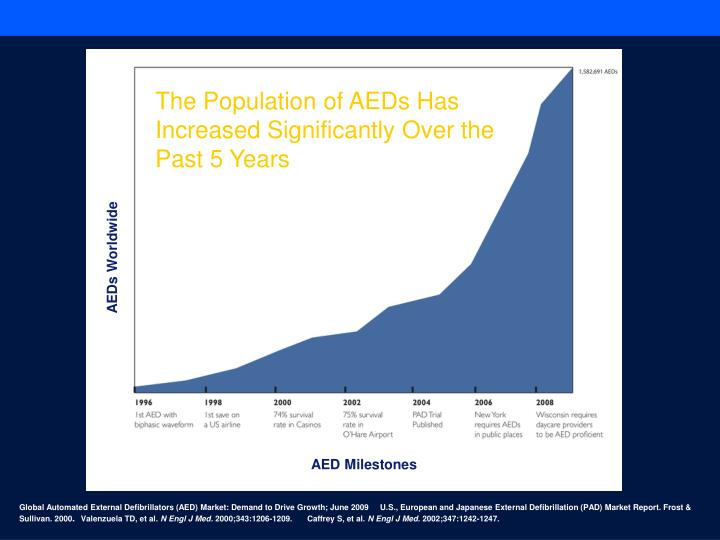 The Population of AEDs Has