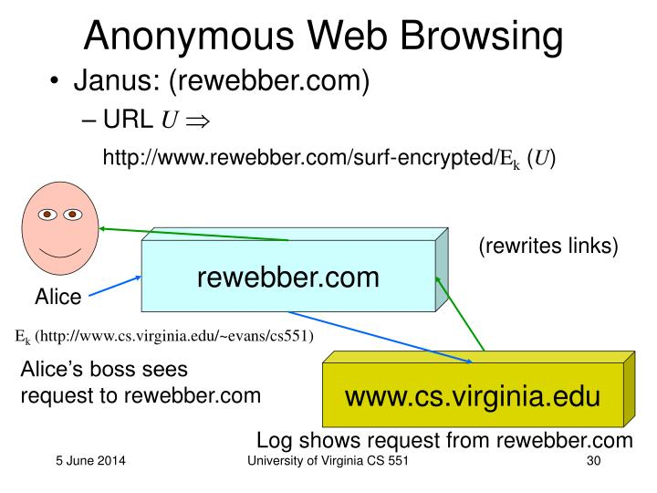 Anonymous Web Browsing