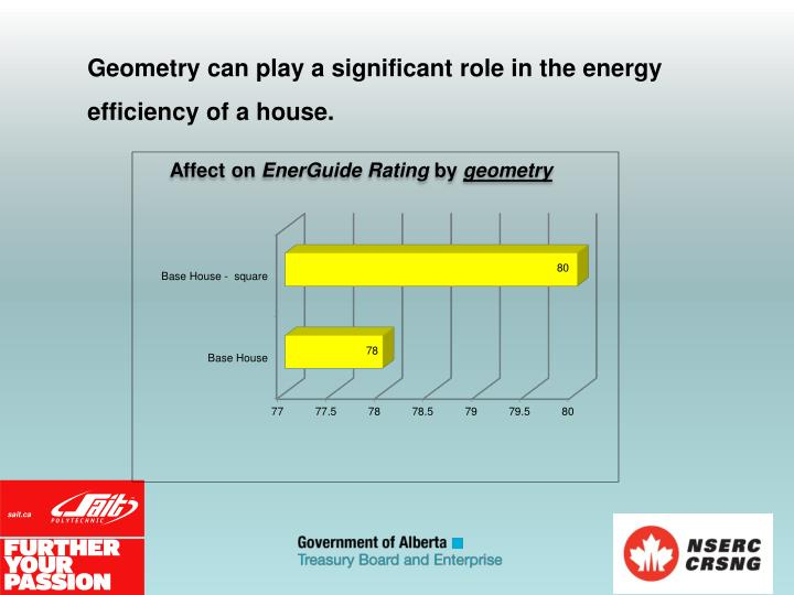 Geometry can play a significant role in the energy efficiency of a house.