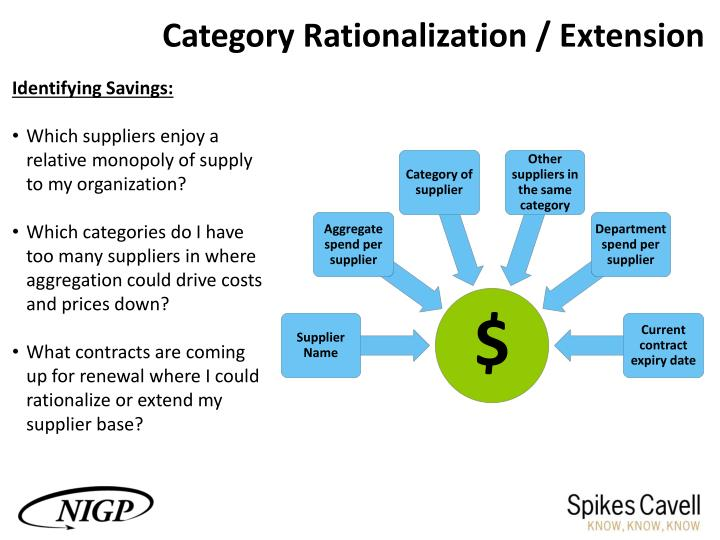 introduction to rationalization