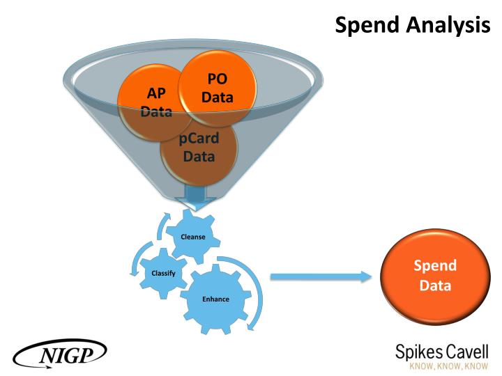 Ppt An Introduction To Spend Analysis And Spend