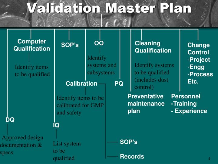 validation master plan for pharmaceutical industry pdf