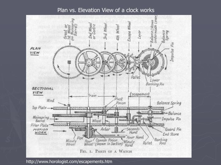 Plan vs. Elevation View of a clock works