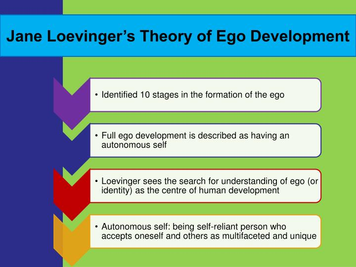 jane loevingers stages of ego development Loevinger's stages of ego development's wiki: jane loevinger's stages of ego development 'conceptualize a theory of ego development that was based on erikson's psychosocial model', as well as on the works of harry stack sullivan, and in which 'the ego was theorized to mature and evolve through stages.