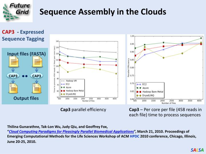 Sequence Assembly in the Clouds