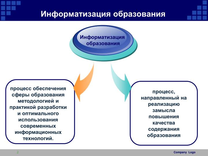 процесс информатизации в образовательном учреждении организация и перспективы