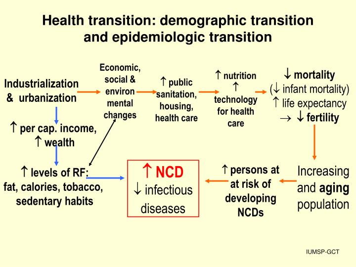 Health transition demographic transition and epidemiologic transition
