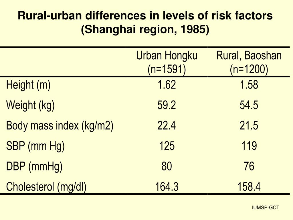 Rural-urban differences in levels of risk factors