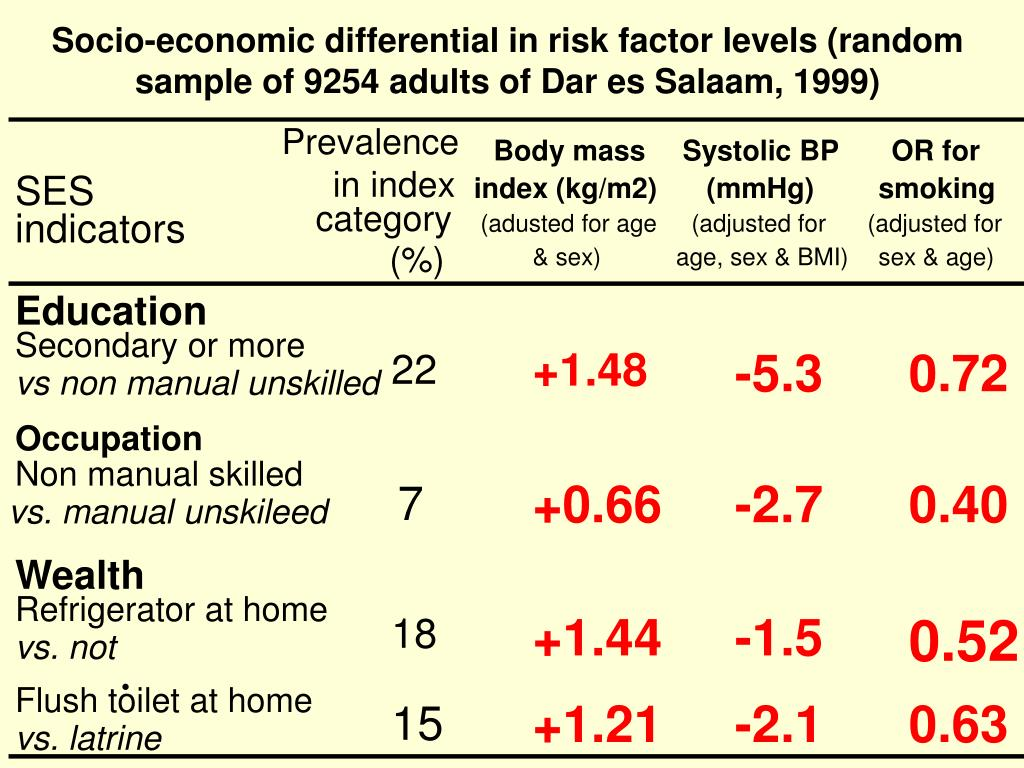 Socio-economic differential in risk factor levels (random sample of 9254 adults of Dar es Salaam, 1999)