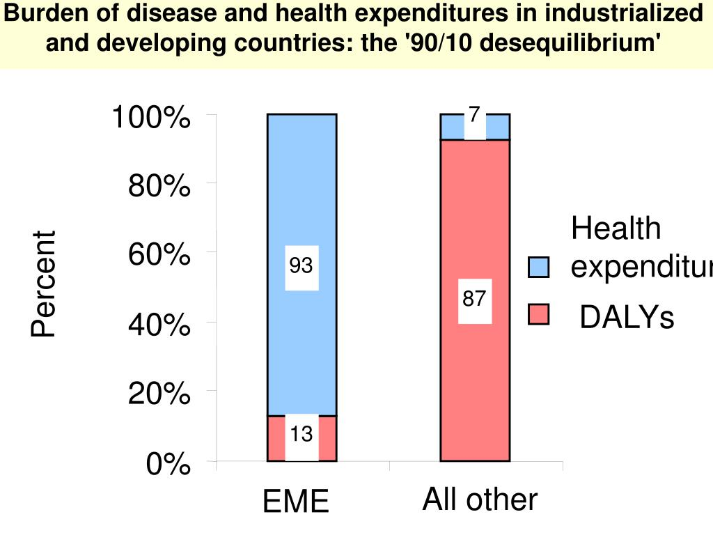 Burden of disease and health expenditures in industrialized and developing countries: the '90/10 desequilibrium'