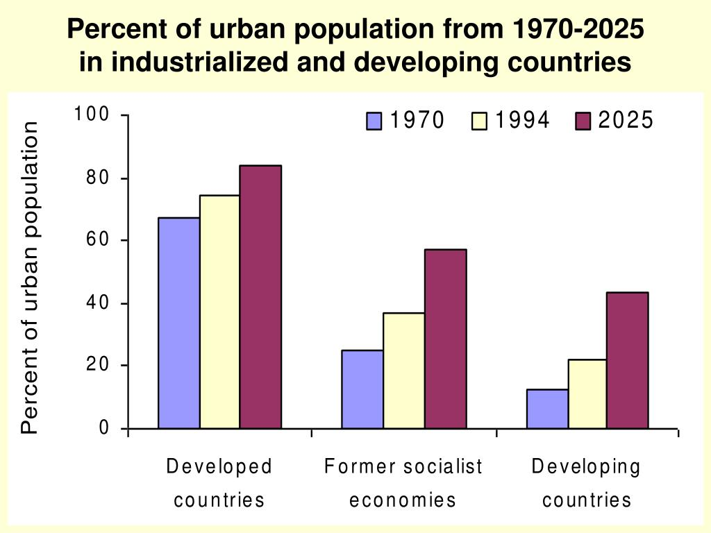 Percent of urban population from 1970-2025 in industrialized and developing countries