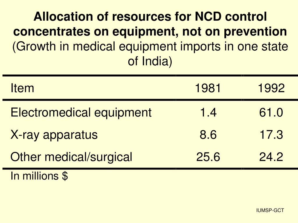 Allocation of resources for NCD control concentrates on equipment, not on prevention