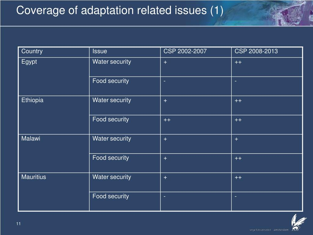 Coverage of adaptation related issues (1)
