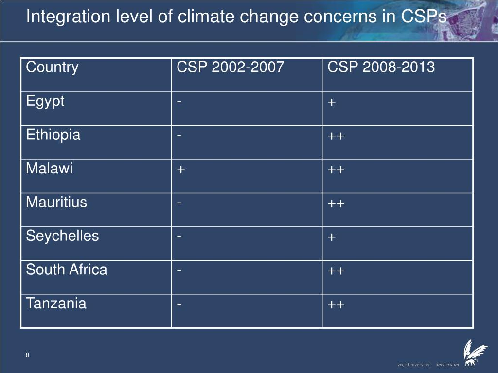 Integration level of climate change concerns in CSPs