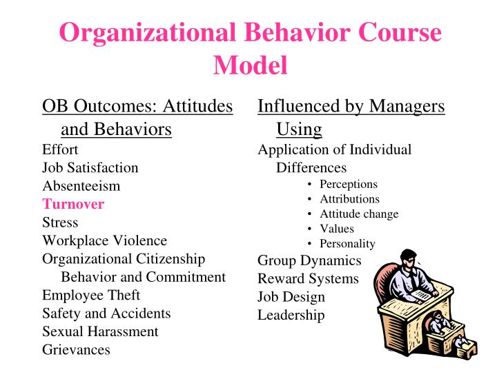 define organization behavior ob and explain how it is used in the organizational setting Enter organizational behavior definition: organizational behavior: ob is a field of study that investigates the impact that individuals, groups, and structure have on behavior within organizations for the purpose of applying such knowledge toward improving an organization's effectiveness a organizational behavior is a field of study.