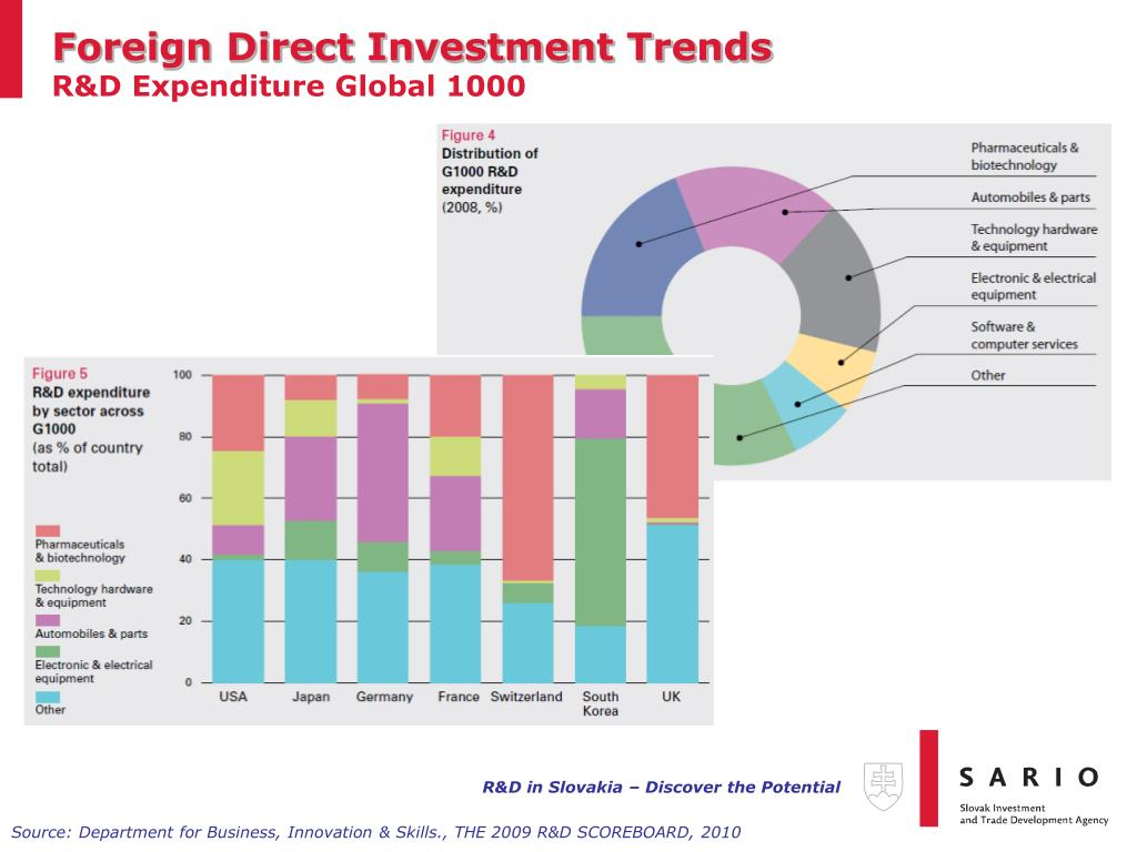 Foreign Direct Investment Trends