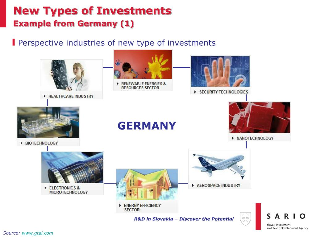 New Types of Investments