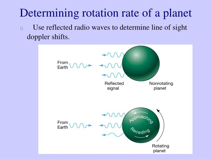 Determining rotation rate of a planet