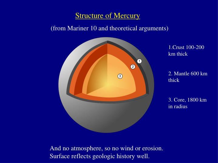 Structure of Mercury