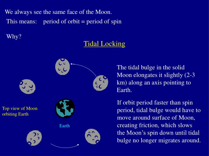 We always see the same face of the Moon.