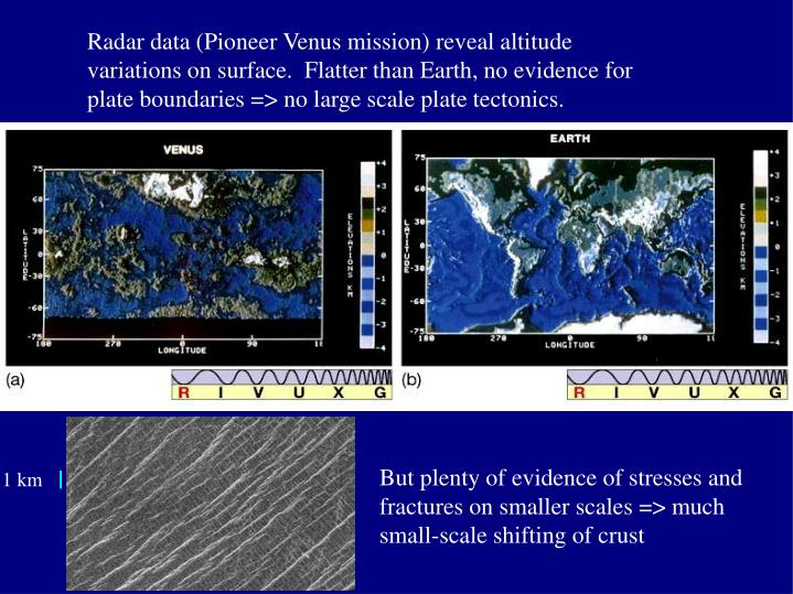 Radar data (Pioneer Venus mission) reveal altitude variations on surface.  Flatter than Earth, no evidence for plate boundaries => no large scale plate tectonics.