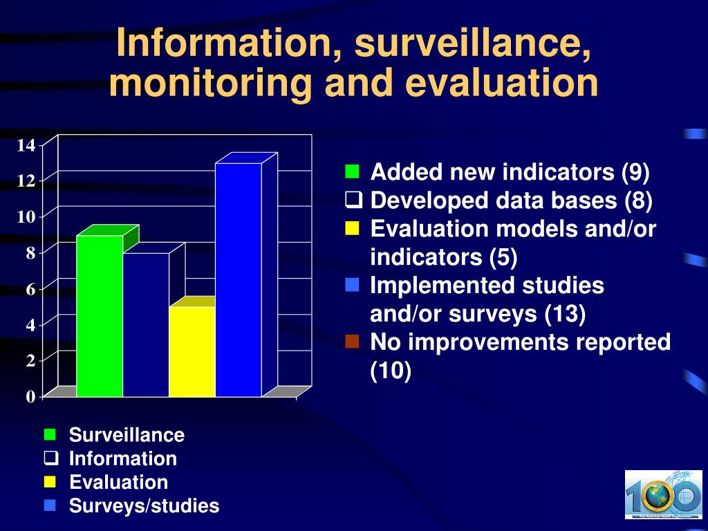 Information, surveillance, monitoring and evaluation